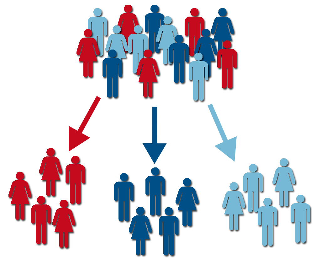 segmentation Effective market segmentation requires an understanding of the market and the skilled art of finding the appropriate segments trc gives four examples of this method's application with results.